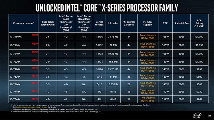 Фото - Core i9-7980XE: релиз и экстремальный разгон старшего процессора Intel»